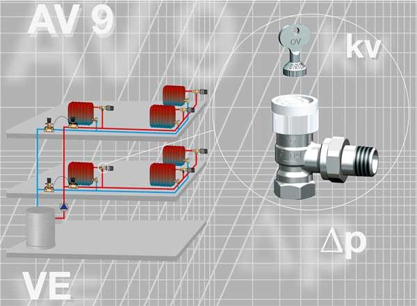 robinet thermostatique AV9