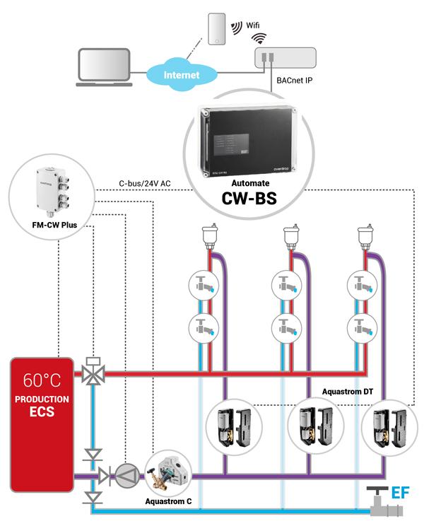 schéma de bouclage CW-BS