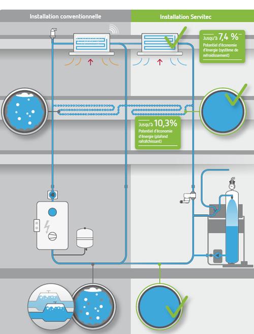 Systeme refroidissement dégazage