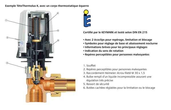 T tes thermostatiques k variation temporelle certifi e - Demonter un robinet thermostatique de radiateur ...