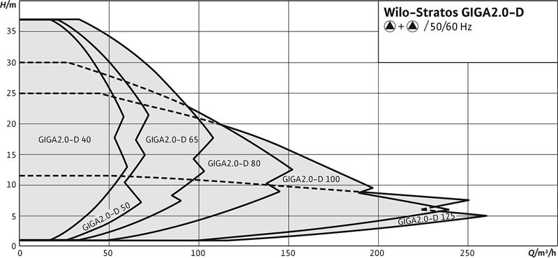wilo stratos GIGA 2.0 D