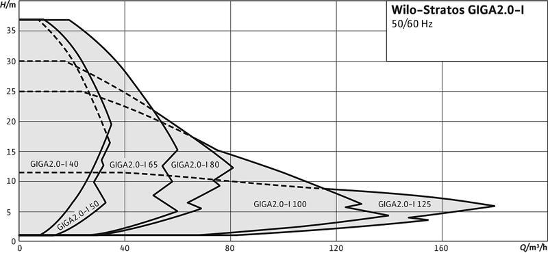 wilo stratos GIGA 2.0 I