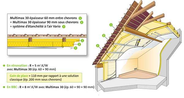 Fabrication d'un placard sous toiture