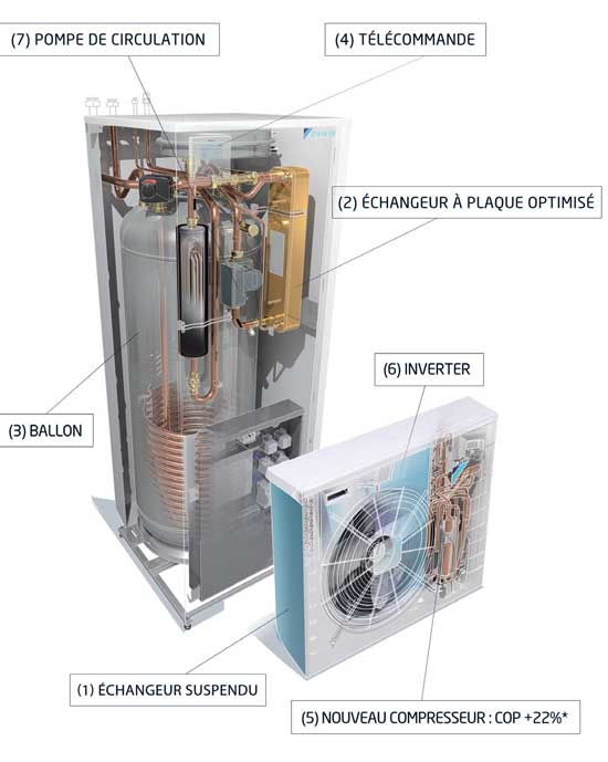 Nouvelle g n ration de pompe chaleur air eau altherma for Pompe a chaleur technibel