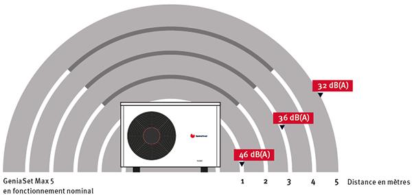 Confort acoustique PAC
