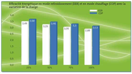 économie consommation électrique
