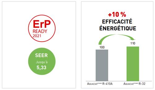 seer efficacité énergétique ciat