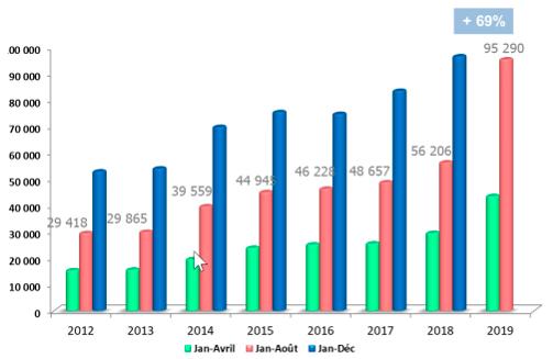 Evolution du marché des PAC air/eau