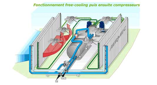 fonctionnement free cooling