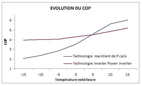 Coefficient de Performance