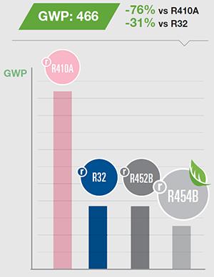 graphique performance environnementale