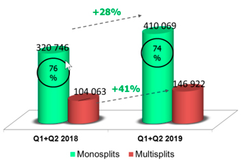 Evolution du marché des monosplits et multisplits