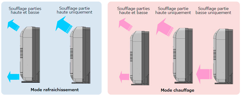modes de soufflage console toshiba