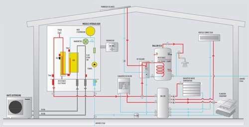 pompe à chaleur relève chaudière et panneaux solaires