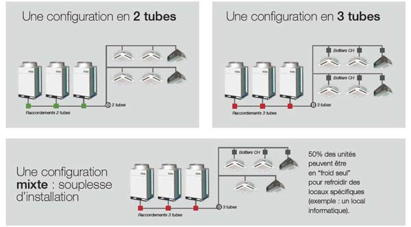 gamme de drv modulaire pour le tertiaire