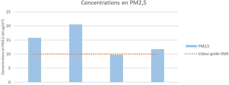 Concentration PM2,5