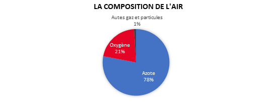 Composition air