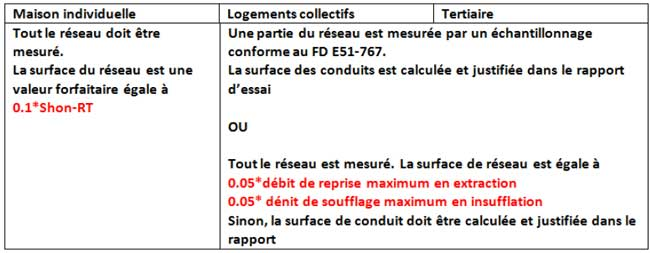 Détermination de la surface de conduit