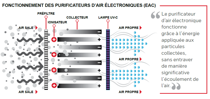 purificateur air trend fonctionnement