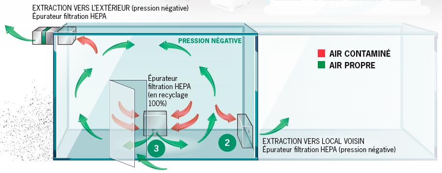Épurateur filtration HEPA