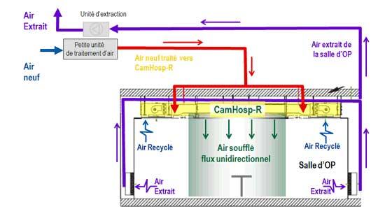 plafond filtrant camhosp-r fonctionnement