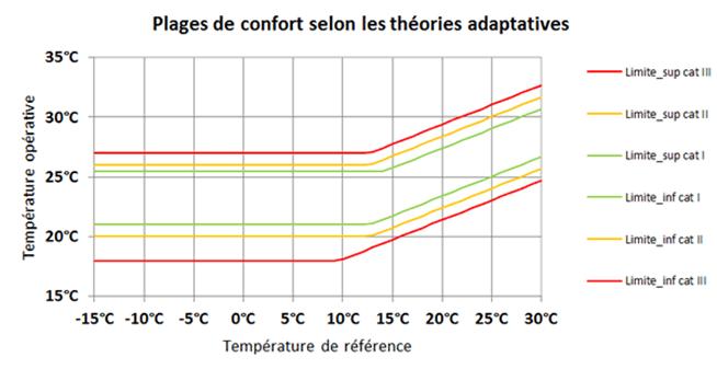 plages confort température