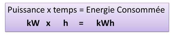 énergie consommée