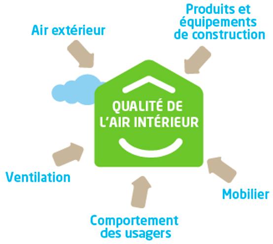 aération qualité air intérieur