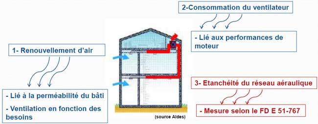 Trois postes de déperditions en ventilation