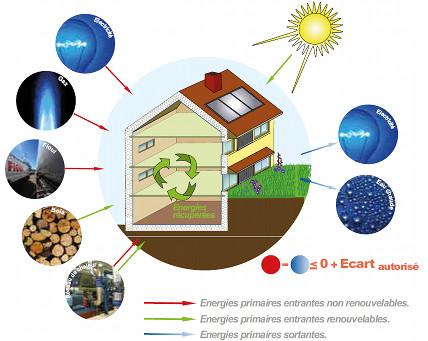 Schéma BEPOS Energie