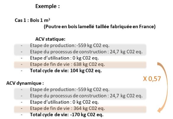 ACV statique dynamique