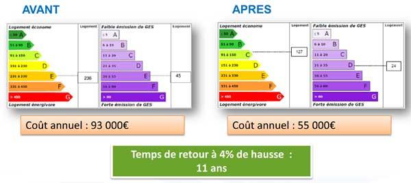 audit rehabilitation energetique