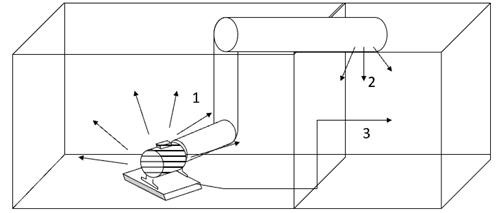 nuisances sonores ventilation