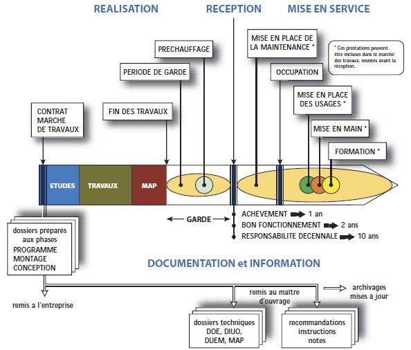 Efficacite Energetique Du Batiment Les Missions Du Commissionnement
