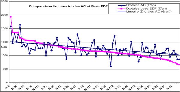 Ecart entre les factures € TTC/an AC et base EDF