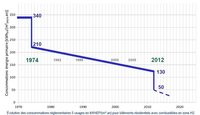 RT 2012 et traitement des ponts thermiques