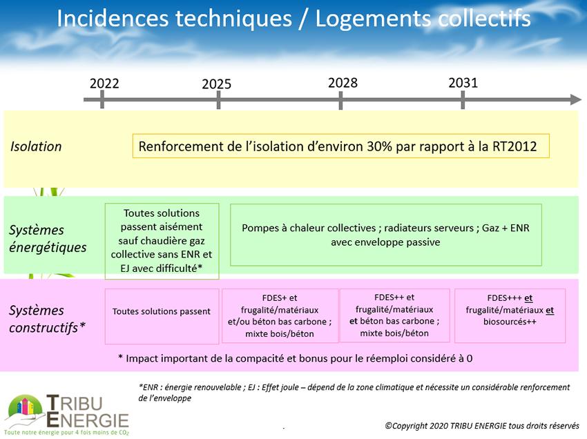 Logements RE 2020