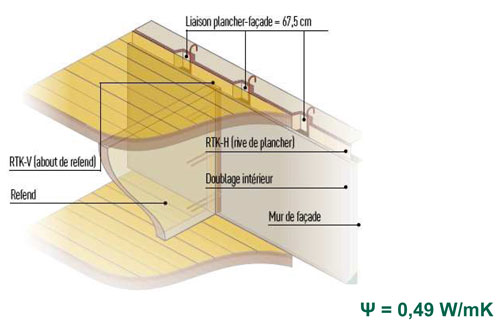 Mur béton – Plancher béton + KNAUF RTK