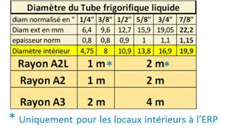 tube frigorifique liquide ERP