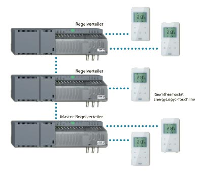 module de connexion EnergyLogic module
