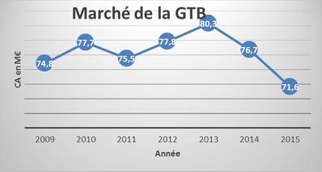 Marché de la GTB