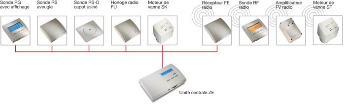 Système ZE