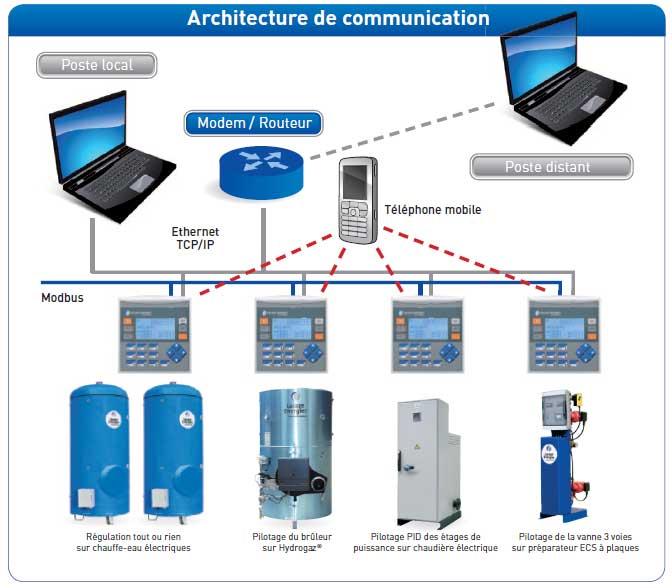 Architecture de communication « gestion d'eau chaude