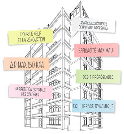 Confort dans des bâtiments à plusieurs étages
