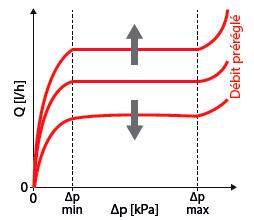 diagramme perte de charge d'une vanne thermostatisable pour radiateurs de la série DB
