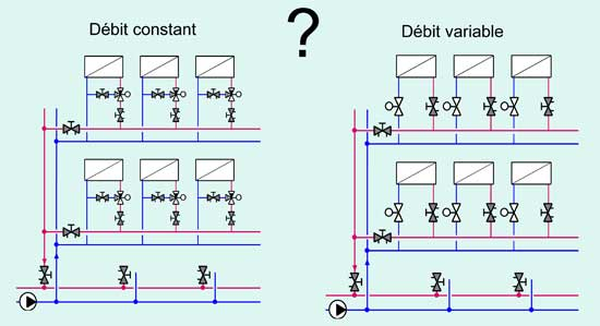 debit constant débit variable