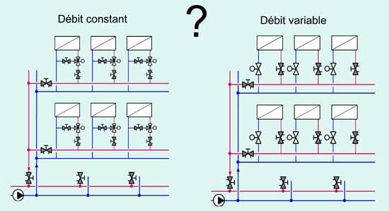 debit constant débit variable