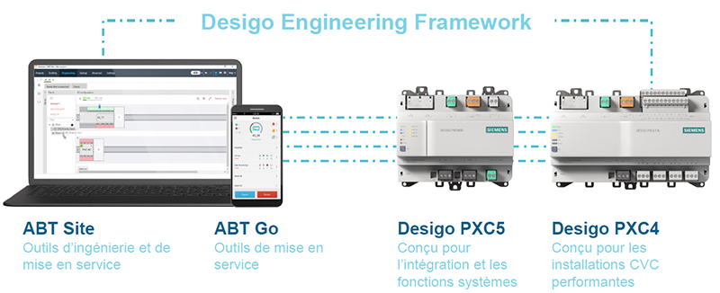 Desigo Framework