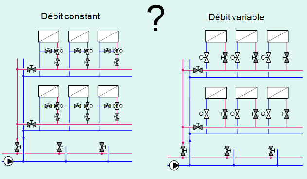 Optimisation des circuits à débit variable