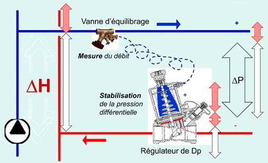 pression différentielle régulée et stable